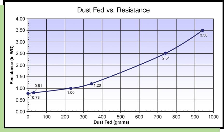 dust fed